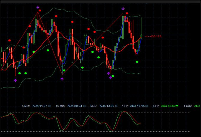 Best technical indicators for binary options