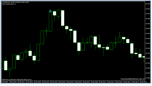 Forex Candle Predictor Indicator Download