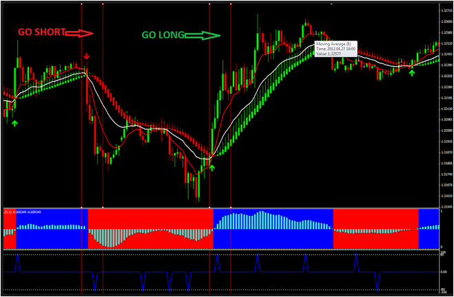 Forex Good Indicator