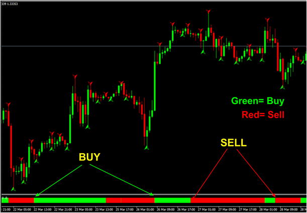 3 EMA Trading System - Forex Strategies - Forex Resources