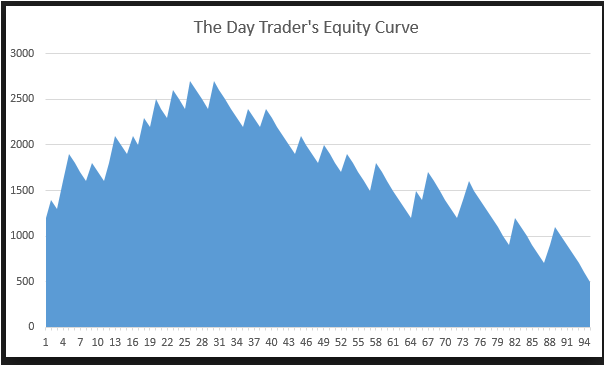 Odds Of Making Money Day Trading