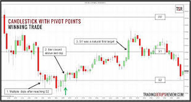 What Does Pivot Line Means In Forex