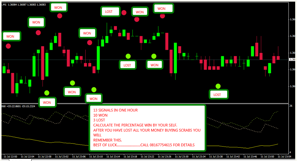 Free Powerful Non Repainting Forex Indicator