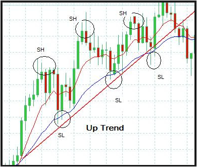 What Is Price Action Trading In Forex?