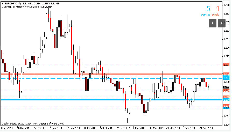 Supply And Demand Indicator Mt4 Download