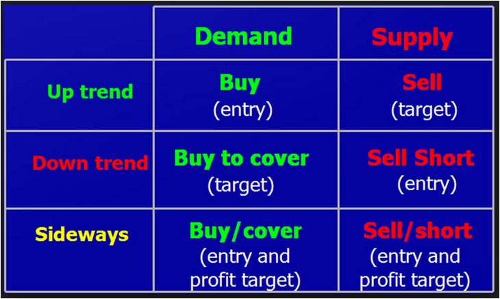 Supply And Demand Pdf Forex Download
