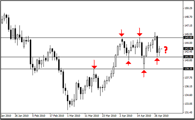 Support And Resistance In Forex