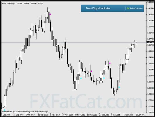 Custom Trend Signal Indicator