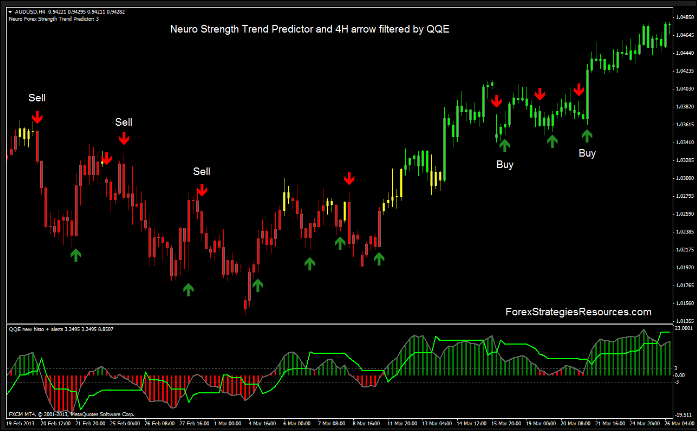 Neuro Forex Strength Trend Predictor Trading System